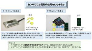 加速度センサー検討に対して大切な3つのこと ③-1アナログとデジタル