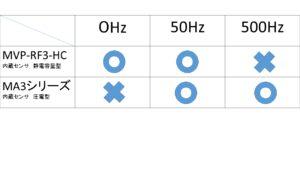 加速度センサー検討に対して大切な3つのこと ②応答周波数