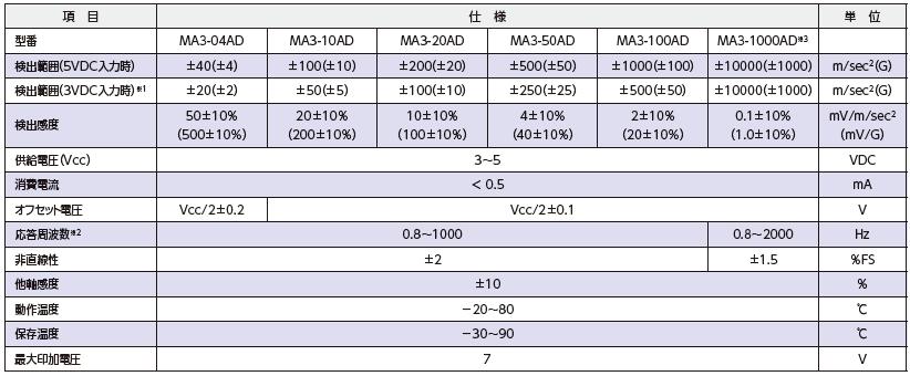 MA3-AD 仕様表