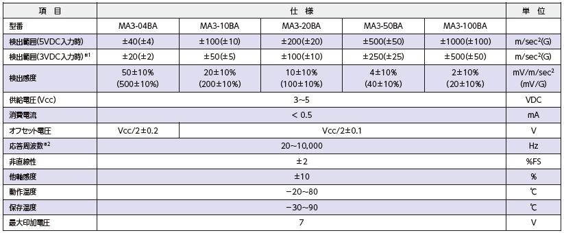 MA3-BA 仕様表