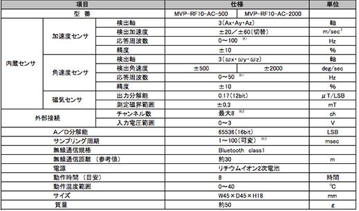 MVP-RF10-AC 仕様表