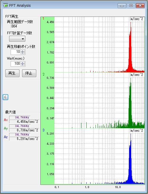 付属ソフトウェア(MVP-RF3-S) FFT解析機能