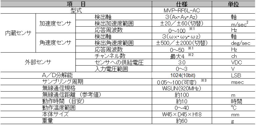 MVP-RF6L-AC 仕様表