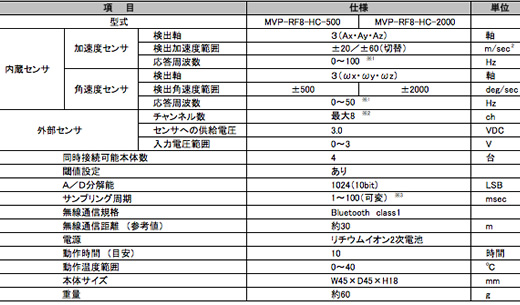 MVP-RF8-HC 仕様表