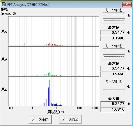 付属ソフトウェア(MVP-SD-S) FFT解析画面