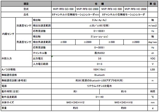 RF8 仕様表