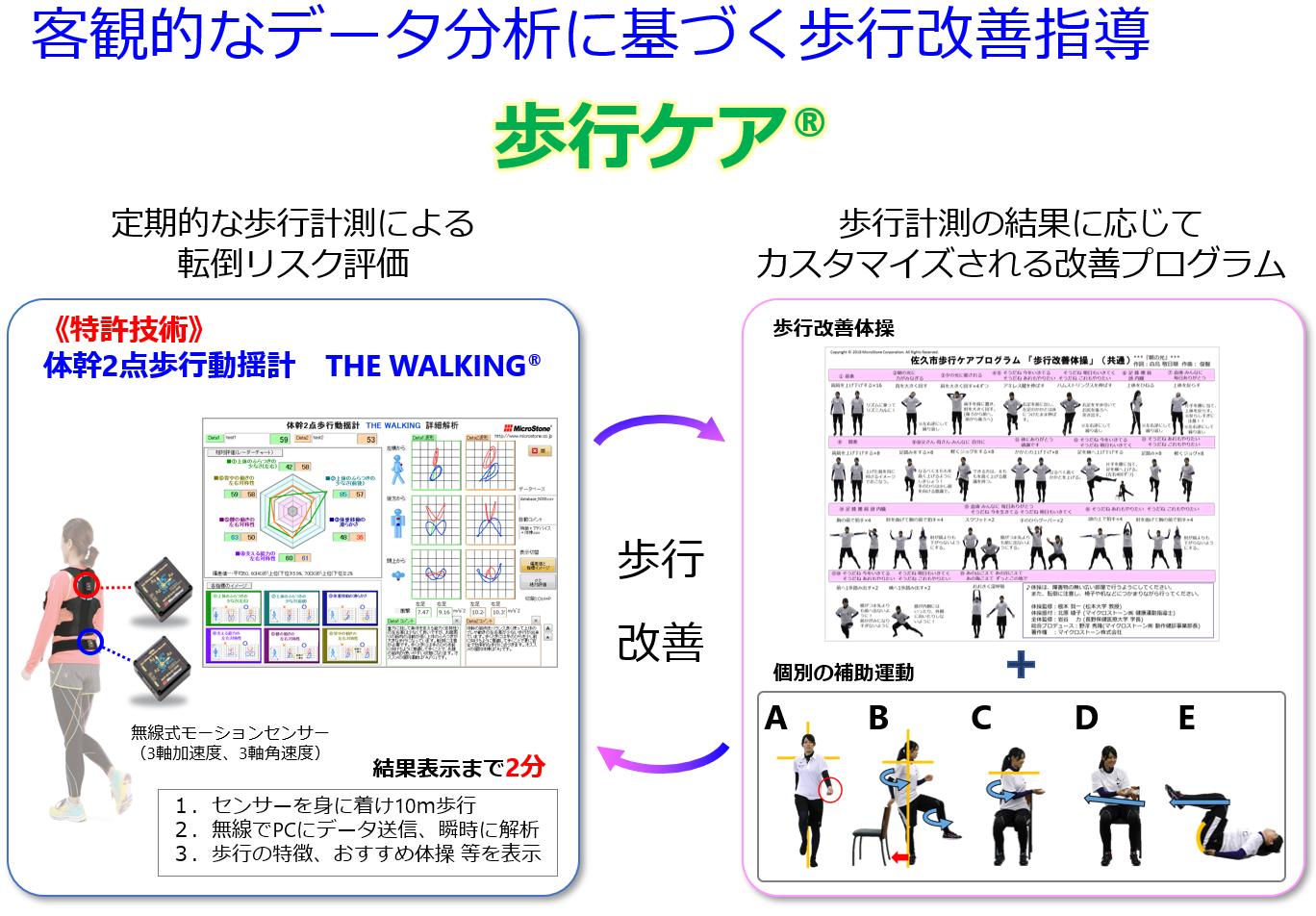 歩行ケアの方法(定期的な歩行計測と日々の改善運動)
